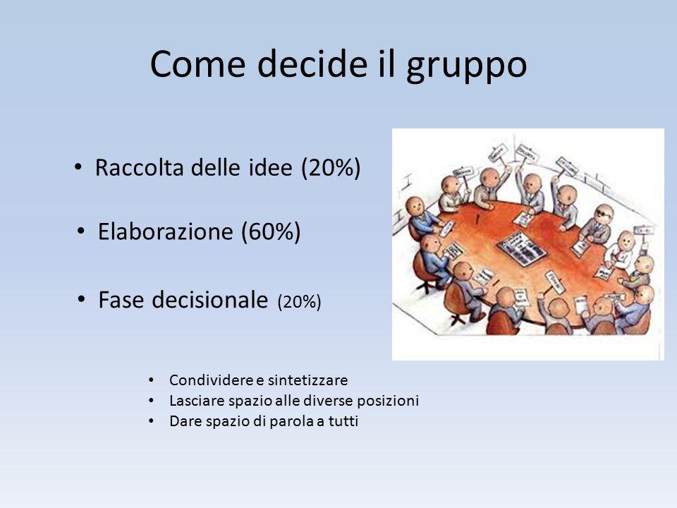 Come decide il gruppo Raccolta delle idee (20%) Elaborazione (60%) Fase decisionale (20%) Condividere e sintetizzare Lasciare spazio alle diverse posi