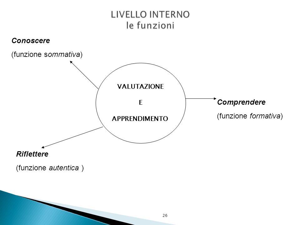 26 VALUTAZIONE E APPRENDIMENTO Conoscere (funzione sommativa) Riflettere (funzione autentica ) Comprendere (funzione formativa)