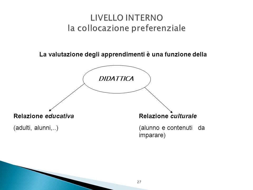 27 La valutazione degli apprendimenti è una funzione della DIDATTICA Relazione educativa (adulti, alunni,..) Relazione culturale (alunno e contenuti da imparare)
