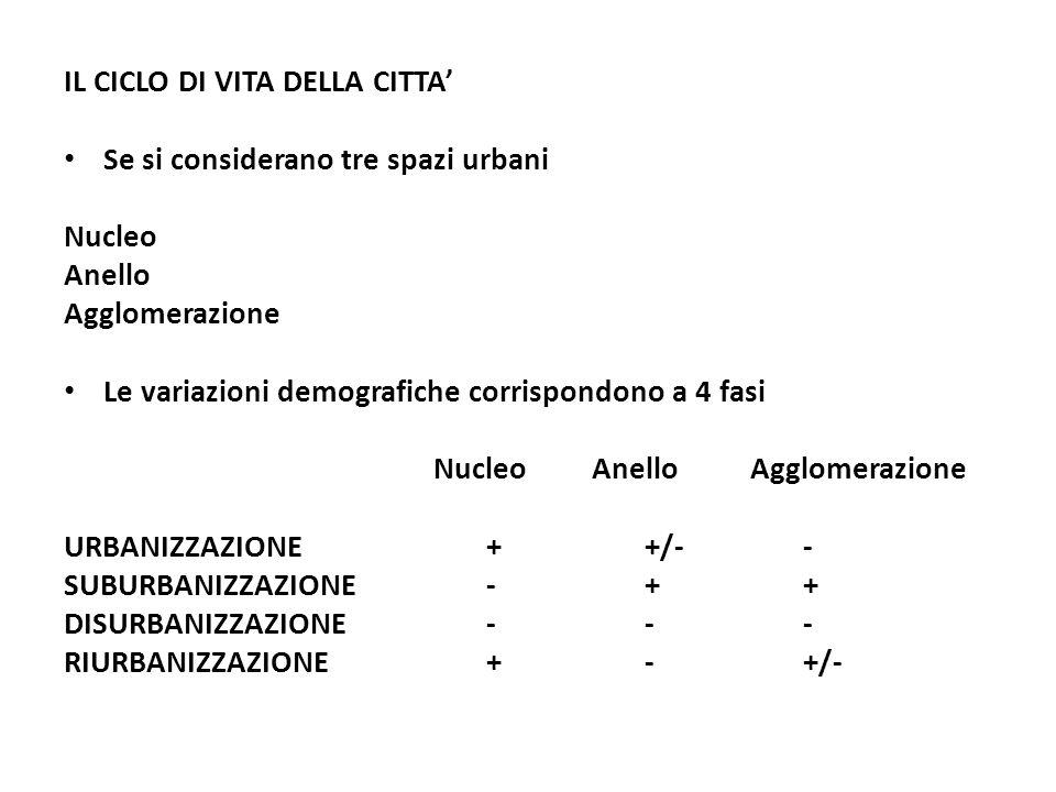IL CICLO DI VITA DELLA CITTA' Se si considerano tre spazi urbani Nucleo Anello Agglomerazione Le variazioni demografiche corrispondono a 4 fasi NucleoAnelloAgglomerazione URBANIZZAZIONE++/-- SUBURBANIZZAZIONE-++ DISURBANIZZAZIONE--- RIURBANIZZAZIONE+- +/-