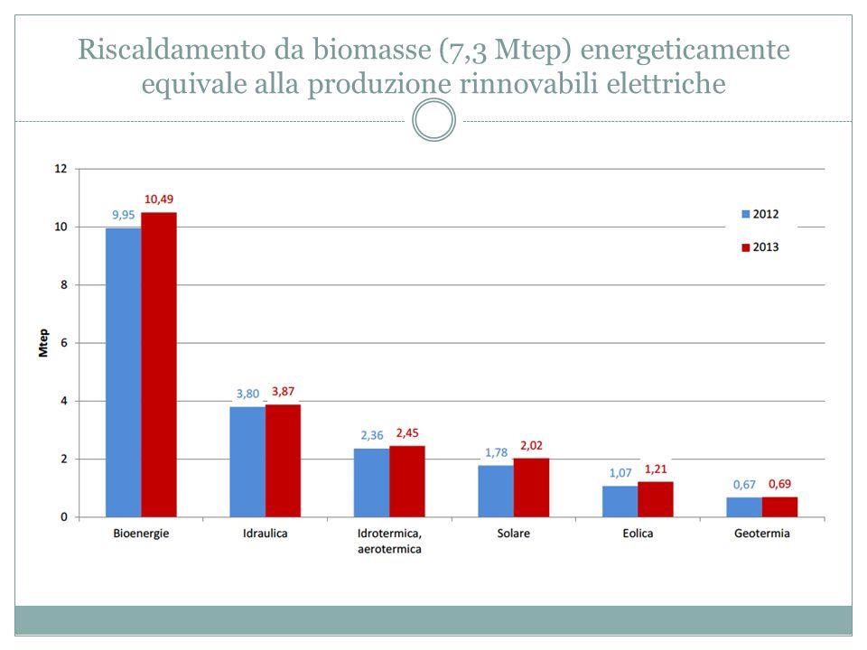 Riscaldamento da biomasse (7,3 Mtep) energeticamente equivale alla produzione rinnovabili elettriche
