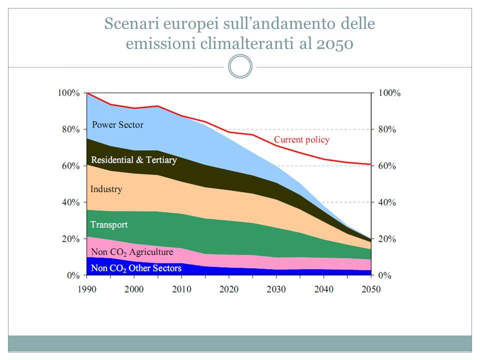 Scenari europei sull'andamento delle emissioni climalteranti al 2050