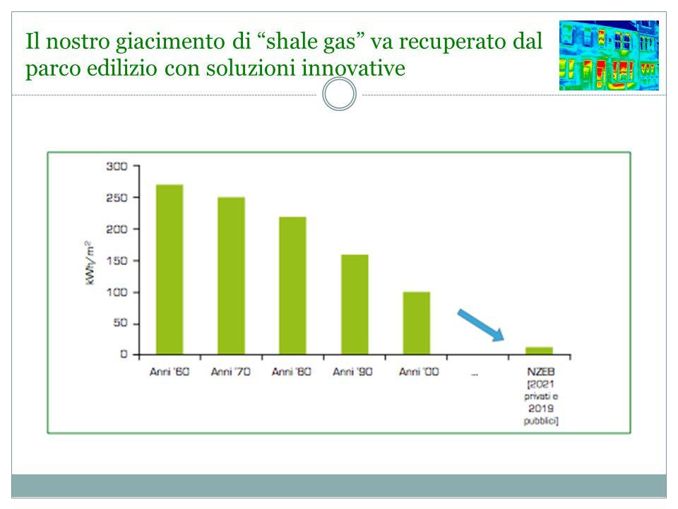 Il nostro giacimento di shale gas va recuperato dal parco edilizio con soluzioni innovative