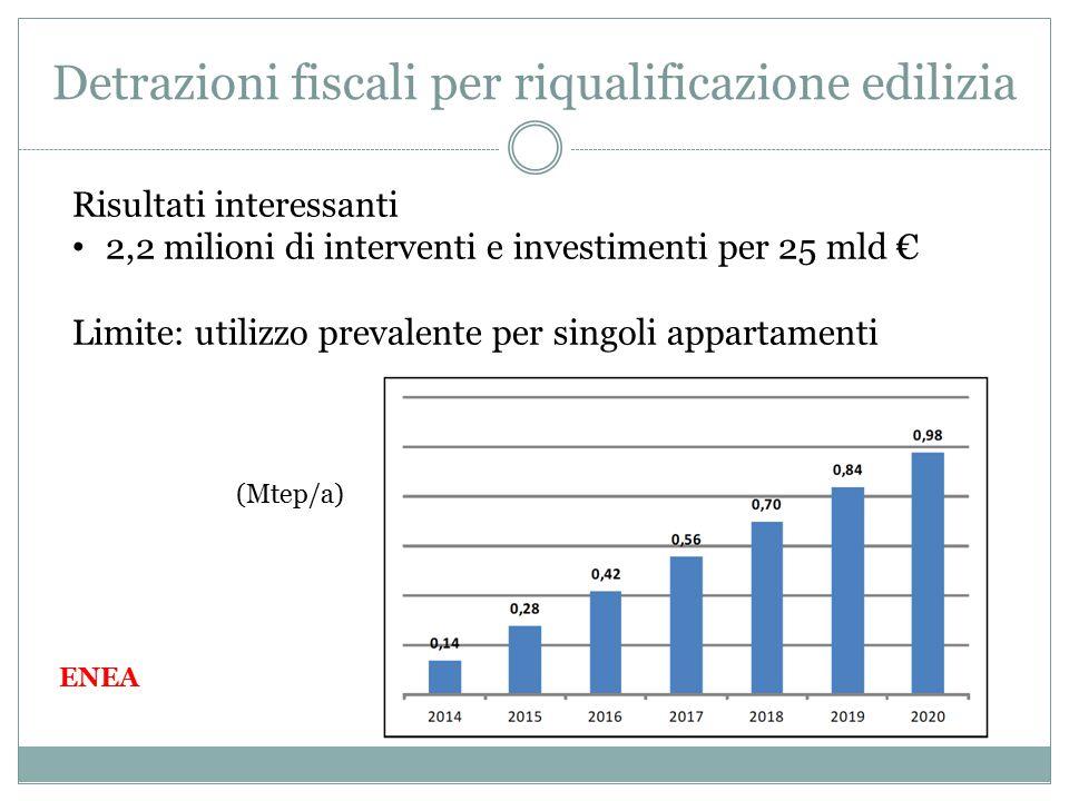 Detrazioni fiscali per riqualificazione edilizia Risultati interessanti 2,2 milioni di interventi e investimenti per 25 mld € Limite: utilizzo prevalente per singoli appartamenti ENEA (Mtep/a)