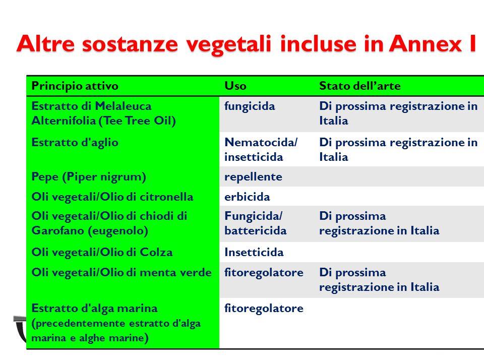 Altre sostanze vegetali incluse in Annex I Principio attivoUsoStato dell'arte Estratto di Melaleuca Alternifolia (Tee Tree Oil) fungicidaDi prossima r