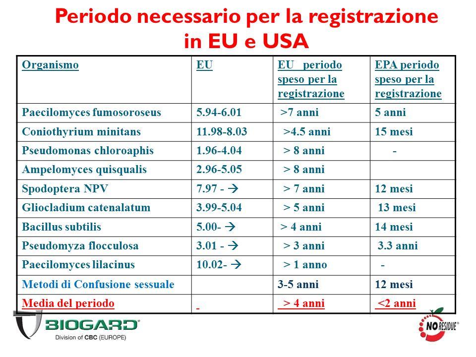 OrganismoEUEU periodo speso per la registrazione EPA periodo speso per la registrazione Paecilomyces fumosoroseus5.94-6.01 >7 anni5 anni Coniothyrium