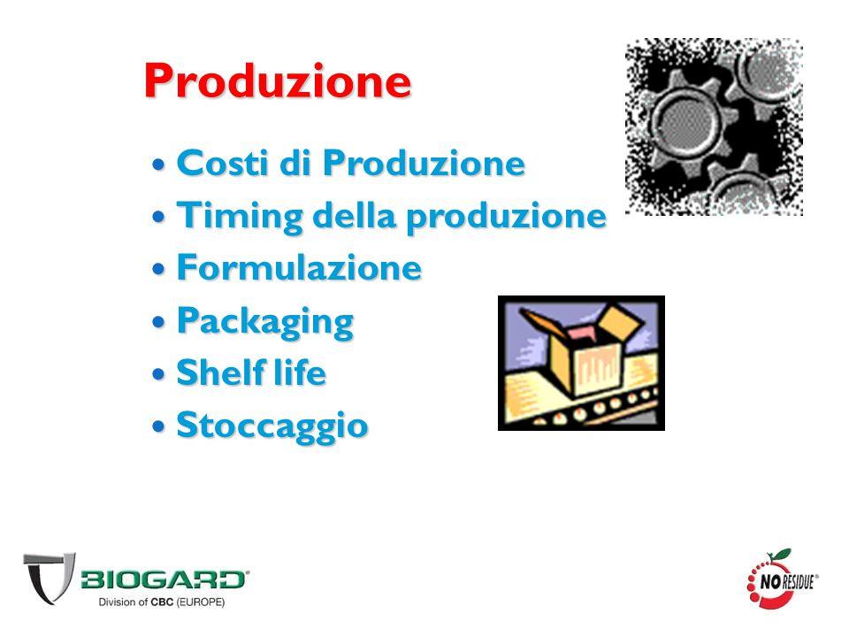 Produzione Costi di Produzione Costi di Produzione Timing della produzione Timing della produzione Formulazione Formulazione Packaging Packaging Shelf