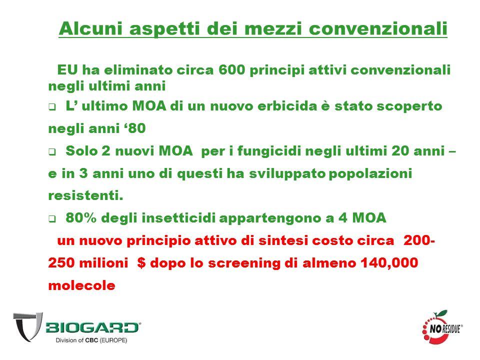 Tipo$ (milioni) Agrofarmaci (mondiale)45,143 Biopesticidi (mondiale)1,358 Agrofarmaci Microbiologici (mondiale) 861 Botanicals (mondiale)157 Biopesticides (Europa)353 (25.8%) Microbial pesticides (Europa)208 Il mercato globale di biopesticidi è stimato in crescita del 15.8% dal 2012 fino all 2017 MarketandMarket, 2012