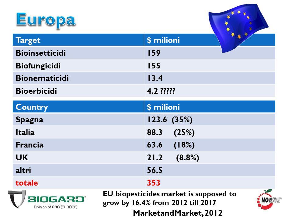 Target$ milioni Bioinsetticidi159 Biofungicidi155 Bionematicidi13.4 Bioerbicidi4.2 ????? Country$ milioni Spagna123.6 (35%) Italia88.3 (25%) Francia63