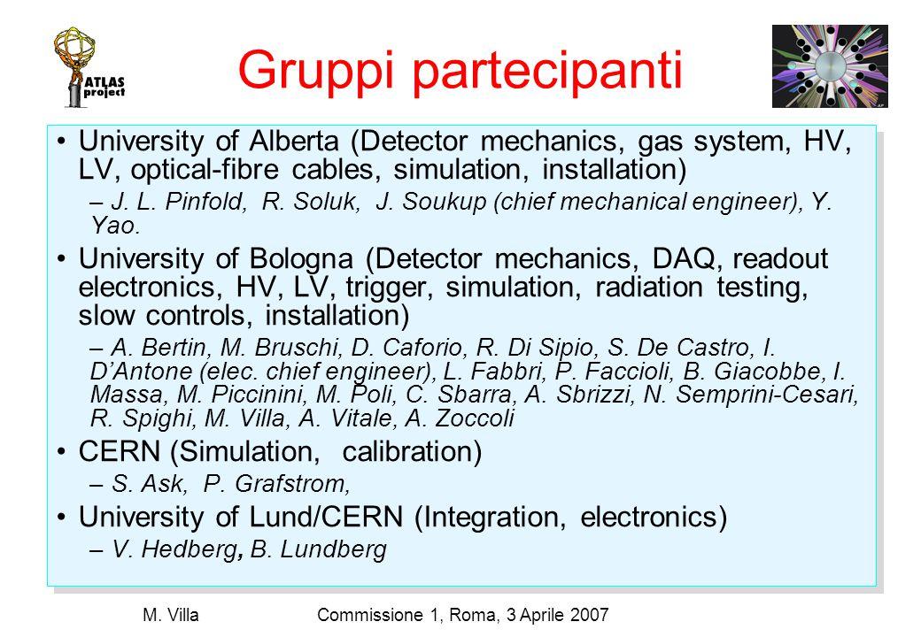 Commissione 1, Roma, 3 Aprile 2007M. Villa Testbeam results