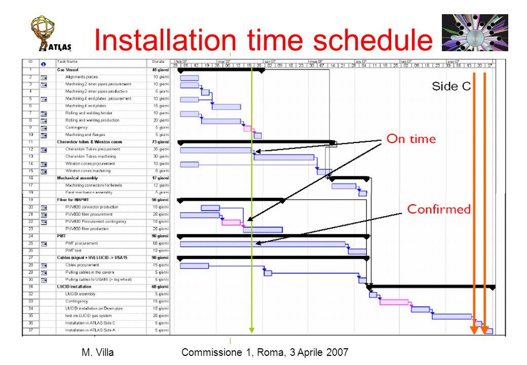 Commissione 1, Roma, 3 Aprile 2007M. Villa Installation time schedule