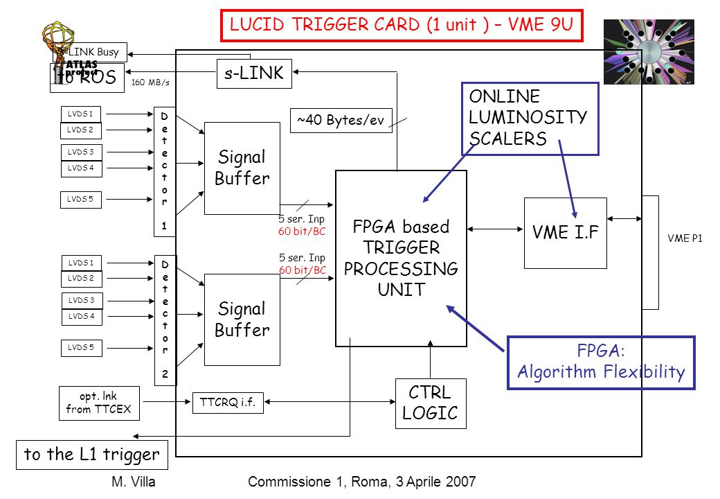 Commissione 1, Roma, 3 Aprile 2007M. Villa Signal Buffer TTCRQ i.f. opt. lnk from TTCEX VME P1 VME I.F CTRL LOGIC s-LINK to ROS 160 MB/s s-LINK Busy L