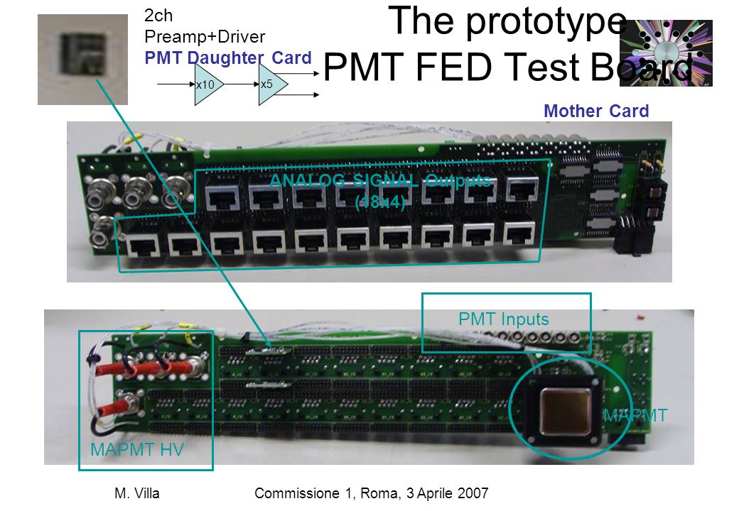 Commissione 1, Roma, 3 Aprile 2007M. Villa The prototype PMT FED Test Board MAPMT PMT Inputs MAPMT HV ANALOG SIGNAL Outputs (18x4) x10 x5 2ch Preamp+D
