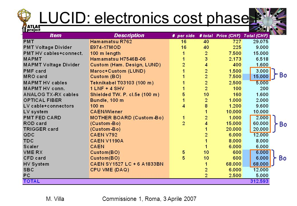 Commissione 1, Roma, 3 Aprile 2007M. Villa LUCID: electronics cost phase I Bo