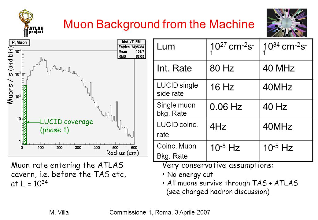 Commissione 1, Roma, 3 Aprile 2007M. Villa Muon Background from the Machine Lum10 27 cm -2 s - 1 10 34 cm -2 s - 1 Int. Rate80 Hz40 MHz LUCID single s