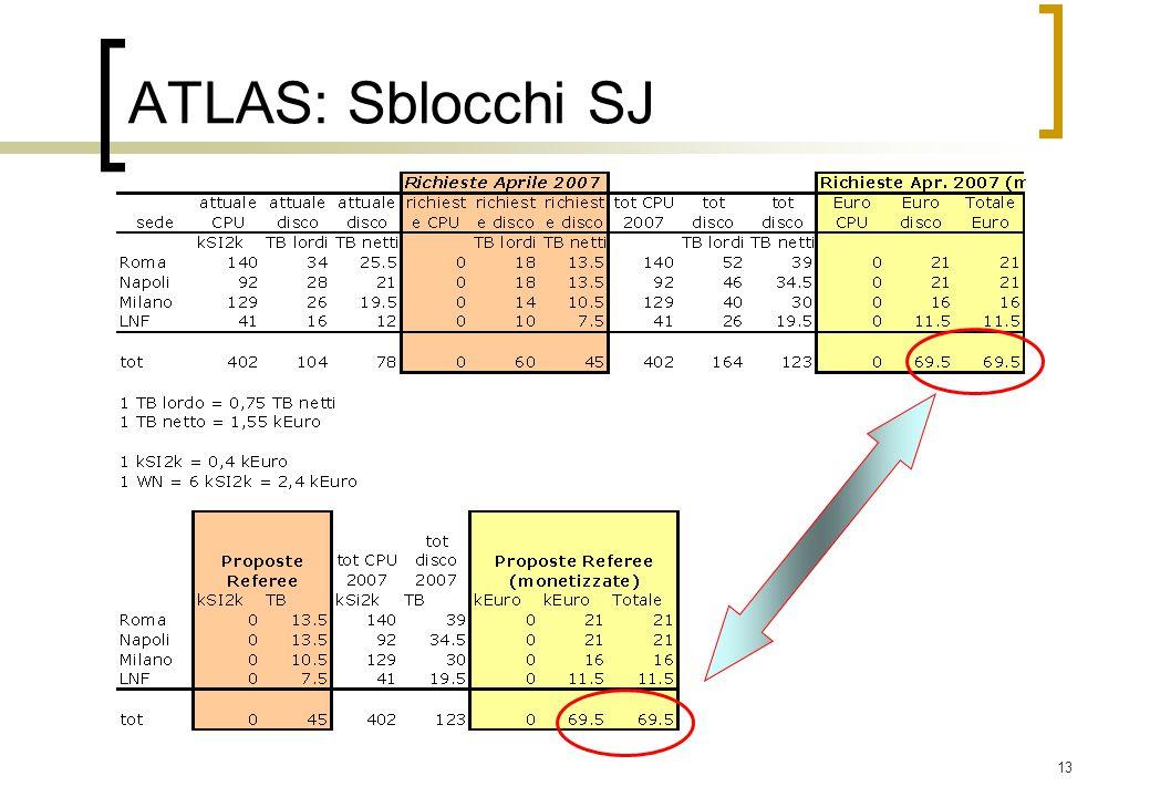 13 ATLAS: Sblocchi SJ
