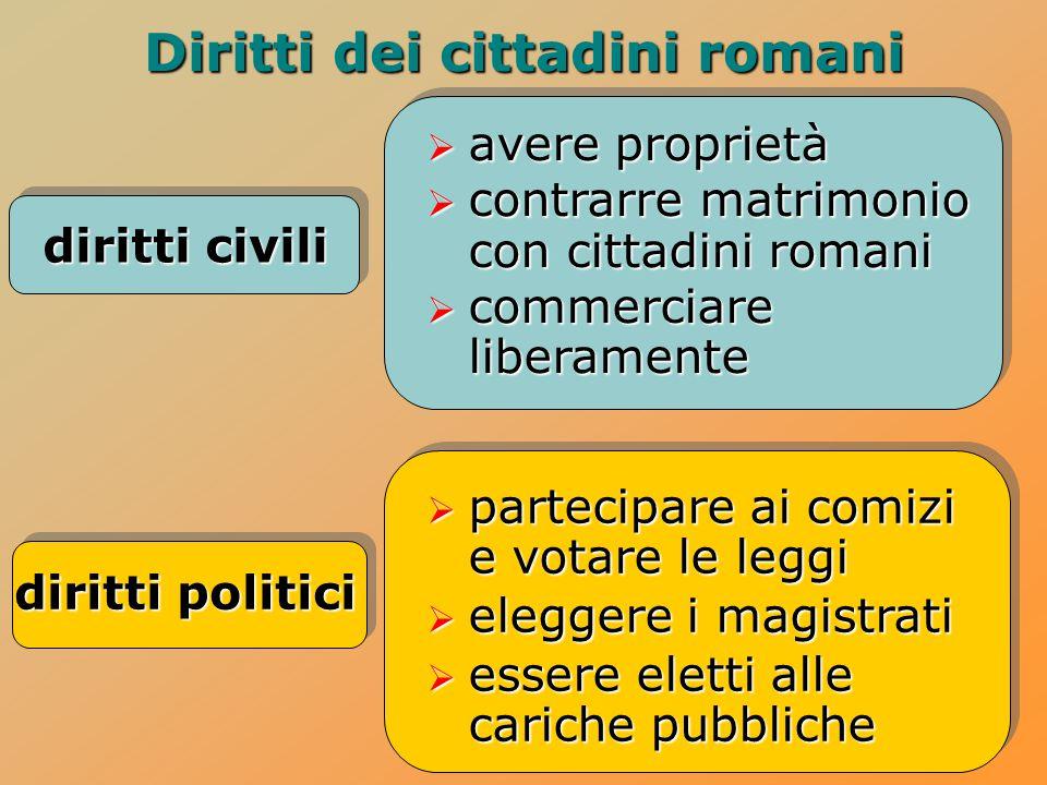 Diritti dei cittadini romani diritti civili diritti politici  avere proprietà  contrarre matrimonio con cittadini romani  commerciare liberamente 