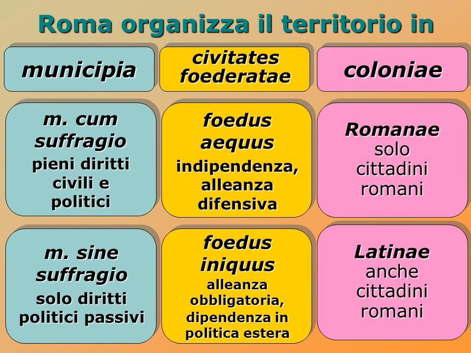 Roma organizza il territorio in municipiacoloniae civitatesfoederatae m. cum suffragio pieni diritti civili e politici Romanae solo cittadini romani m