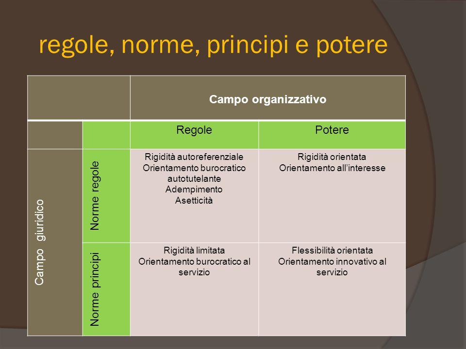 regole, norme, principi e potere Campo organizzativo RegolePotere Campo giuridico Norme regole Rigidità autoreferenziale Orientamento burocratico auto
