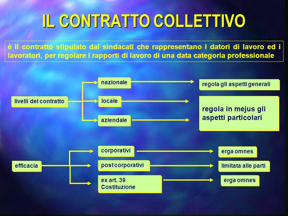 IL CONTRATTO COLLETTIVO è il contratto stipulato dai sindacati che rappresentano i datori di lavoro ed i lavoratori, per regolare i rapporti di lavoro