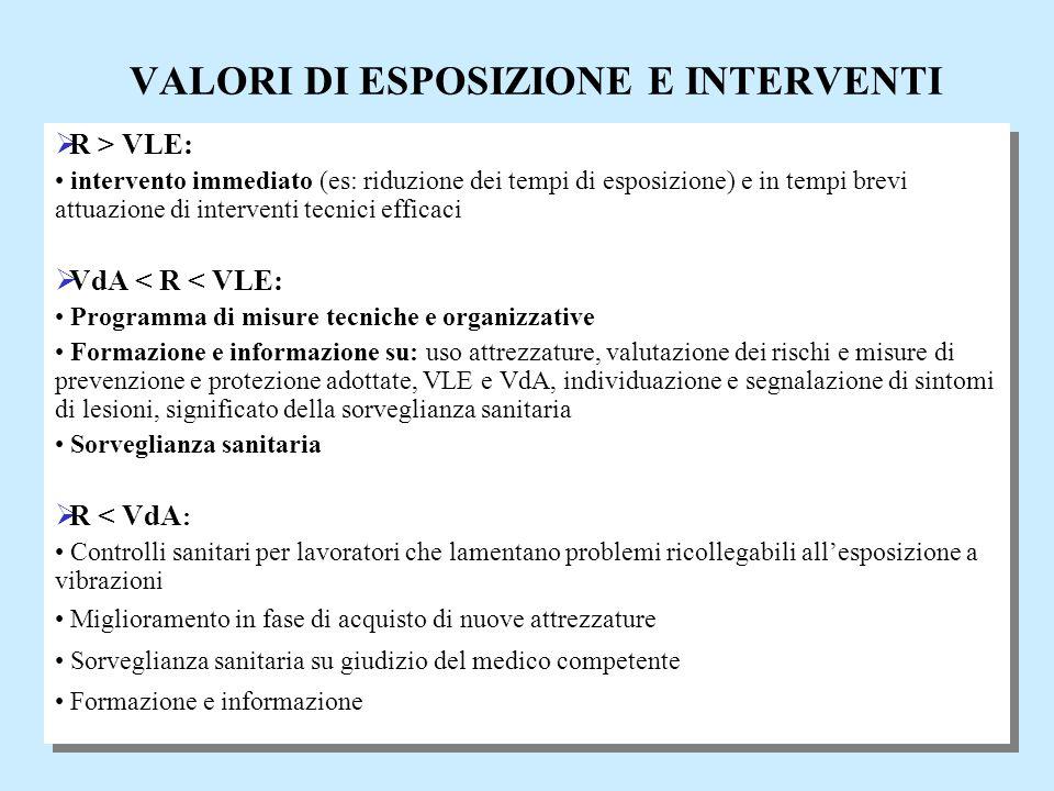 10  R > VLE: intervento immediato (es: riduzione dei tempi di esposizione) e in tempi brevi attuazione di interventi tecnici efficaci  VdA < R < VLE