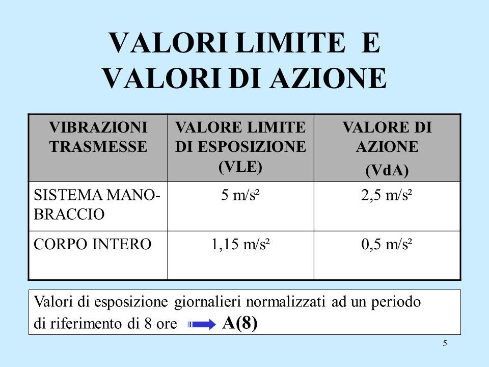 5 VALORI LIMITE E VALORI DI AZIONE VIBRAZIONI TRASMESSE VALORE LIMITE DI ESPOSIZIONE (VLE) VALORE DI AZIONE (VdA) SISTEMA MANO- BRACCIO 5 m/s²2,5 m/s²