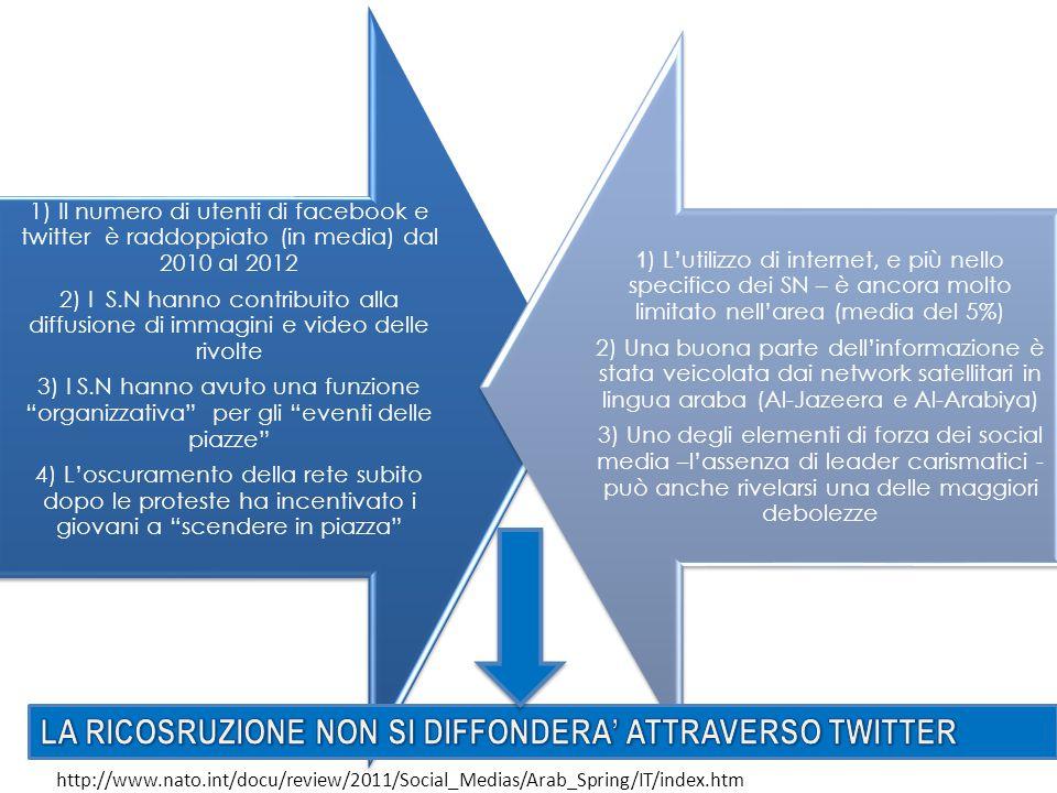 1) Il numero di utenti di facebook e twitter è raddoppiato (in media) dal 2010 al 2012 2) I S.N hanno contribuito alla diffusione di immagini e video