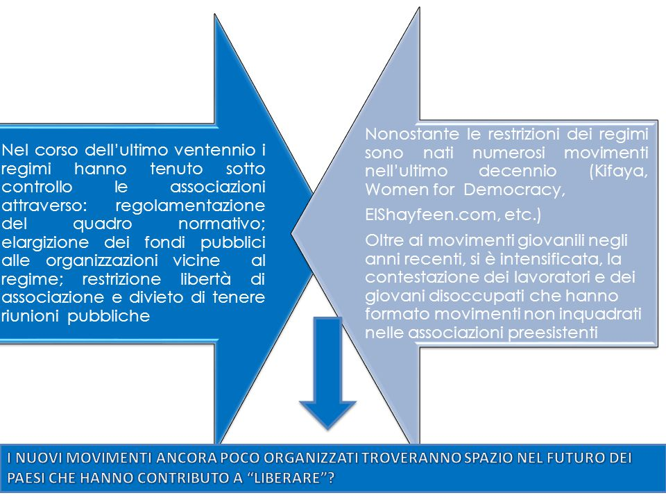 Nel corso dell'ultimo ventennio i regimi hanno tenuto sotto controllo le associazioni attraverso: regolamentazione del quadro normativo; elargizione d
