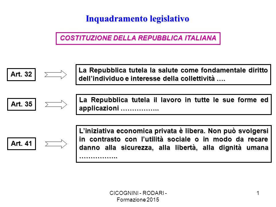 CICOGNINI - RODARI - Formazione 2015 1 Inquadramento legislativo COSTITUZIONE DELLA REPUBBLICA ITALIANA Art.