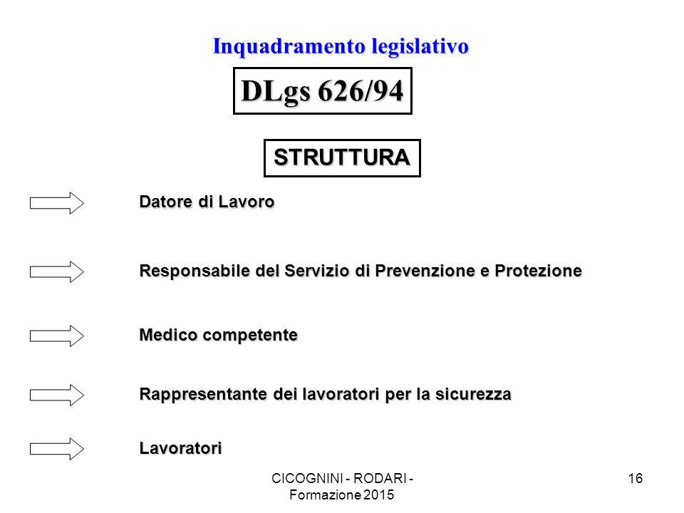 CICOGNINI - RODARI - Formazione 2015 16 Inquadramento legislativo DLgs 626/94 Datore di Lavoro Responsabile del Servizio di Prevenzione e Protezione Medico competente Rappresentante dei lavoratori per la sicurezza Lavoratori STRUTTURA