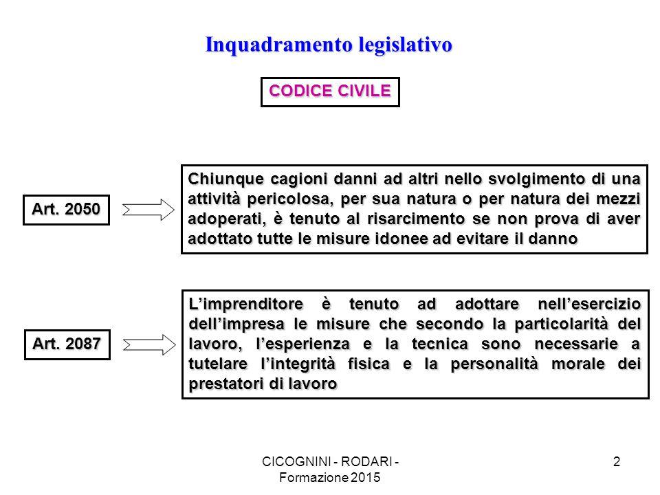 CICOGNINI - RODARI - Formazione 2015 2 Inquadramento legislativo CODICE CIVILE Art.
