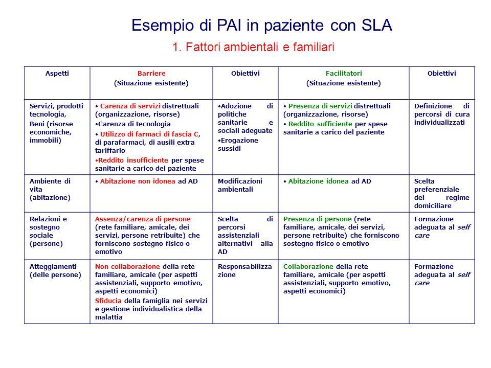 1. Fattori ambientali e familiari AspettiBarriere (Situazione esistente) ObiettiviFacilitatori (Situazione esistente) Obiettivi Servizi, prodotti tecn
