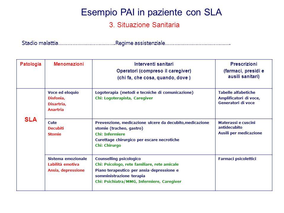 3. Situazione Sanitaria PatologiaMenomazioniInterventi sanitari Operatori (compreso il caregiver) (chi fa, che cosa, quando, dove ) Prescrizioni (farm