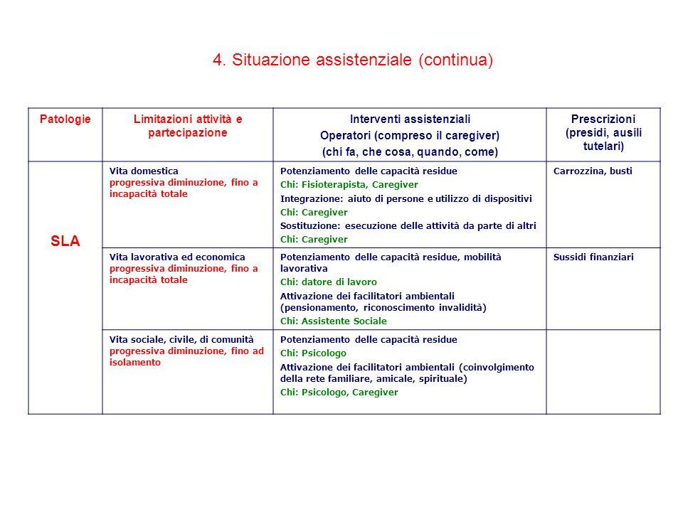 4. Situazione assistenziale (continua) PatologieLimitazioni attività e partecipazione Interventi assistenziali Operatori (compreso il caregiver) (chi