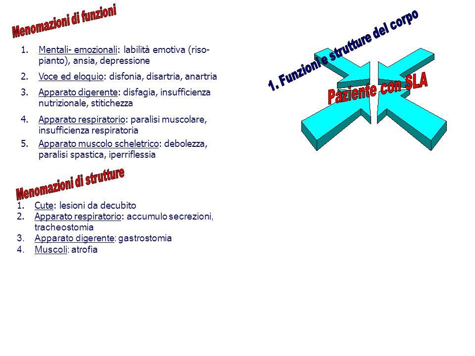 1.Mentali- emozionali: labilità emotiva (riso- pianto), ansia, depressione 1.Cute: lesioni da decubito 2.Apparato respiratorio: accumulo secrezioni, tracheostomia 3.Apparato digerente: gastrostomia 4.Muscoli: atrofia 2.Voce ed eloquio: disfonia, disartria, anartria 3.Apparato digerente: disfagia, insufficienza nutrizionale, stitichezza 4.Apparato respiratorio: paralisi muscolare, insufficienza respiratoria 5.Apparato muscolo scheletrico: debolezza, paralisi spastica, iperriflessia