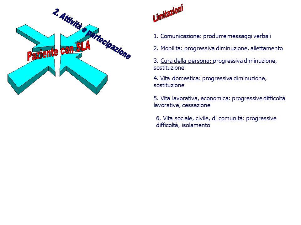 1.Comunicazione: produrre messaggi verbali 2. Mobilità: progressiva diminuzione, allettamento 3.