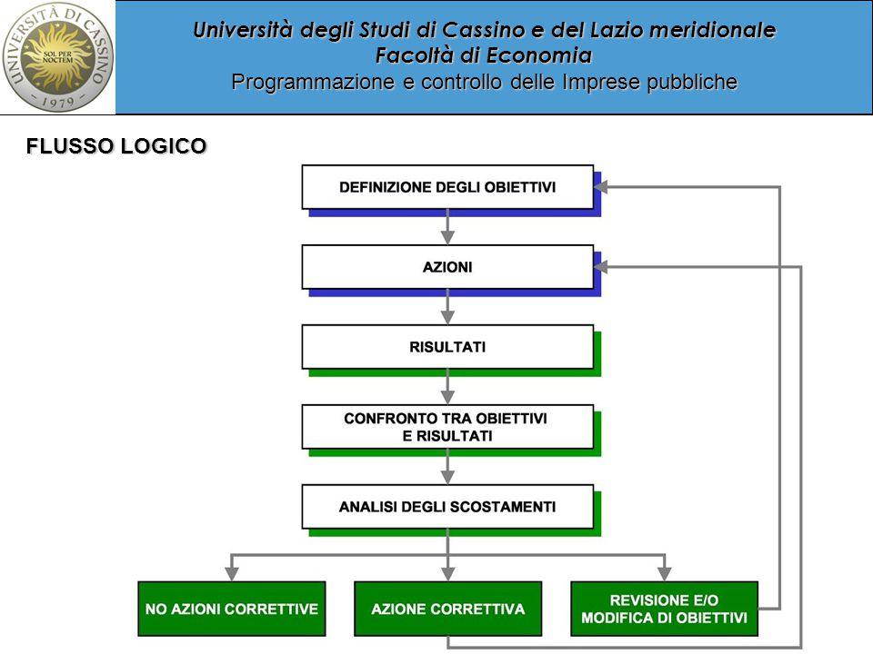Università degli Studi di Cassino e del Lazio meridionale Facoltà di Economia Programmazione e controllo delle Imprese pubbliche FLUSSO LOGICO