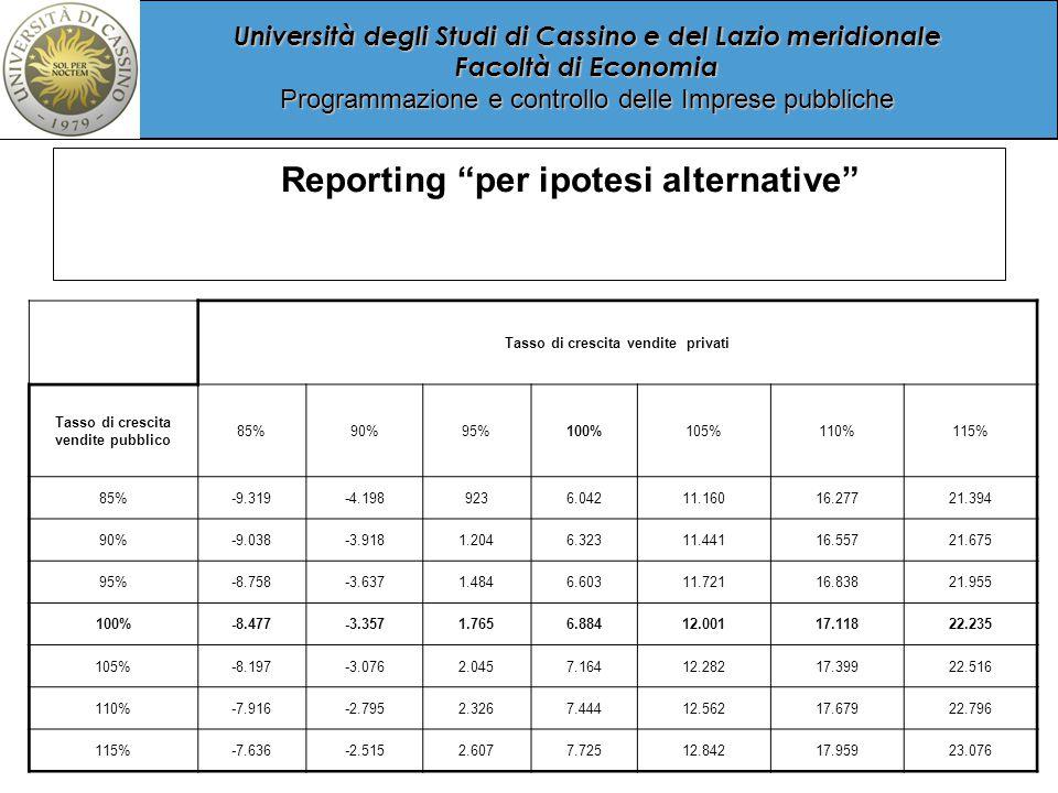 Università degli Studi di Cassino e del Lazio meridionale Facoltà di Economia Programmazione e controllo delle Imprese pubbliche Reporting per ipotesi alternative Tasso di crescita vendite privati Tasso di crescita vendite pubblico 85%90%95%100%105%110%115% 85%-9.319-4.1989236.04211.16016.27721.394 90%-9.038-3.9181.2046.32311.44116.55721.675 95%-8.758-3.6371.4846.60311.72116.83821.955 100%-8.477-3.3571.7656.88412.00117.11822.235 105%-8.197-3.0762.0457.16412.28217.39922.516 110%-7.916-2.7952.3267.44412.56217.67922.796 115%-7.636-2.5152.6077.72512.84217.95923.076