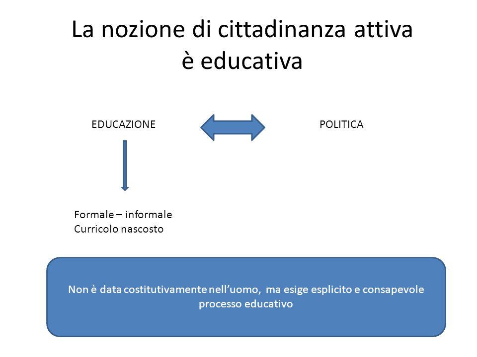 La nozione di cittadinanza attiva è educativa EDUCAZIONEPOLITICA Formale – informale Curricolo nascosto Non è data costitutivamente nell'uomo, ma esige esplicito e consapevole processo educativo