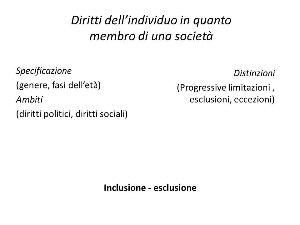 Diritti dell'individuo in quanto membro di una società Specificazione (genere, fasi dell'età) Ambiti (diritti politici, diritti sociali) Inclusione - esclusione Distinzioni (Progressive limitazioni, esclusioni, eccezioni)