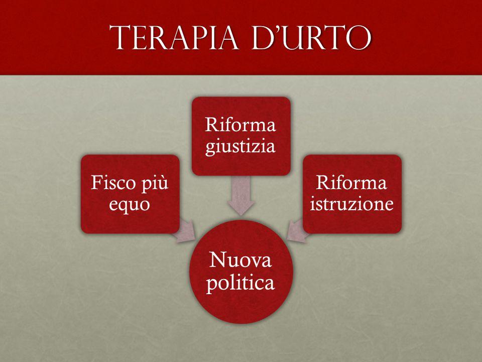 Terapia d'urto Nuova politica Fisco più equo Riforma giustizia Riforma istruzione