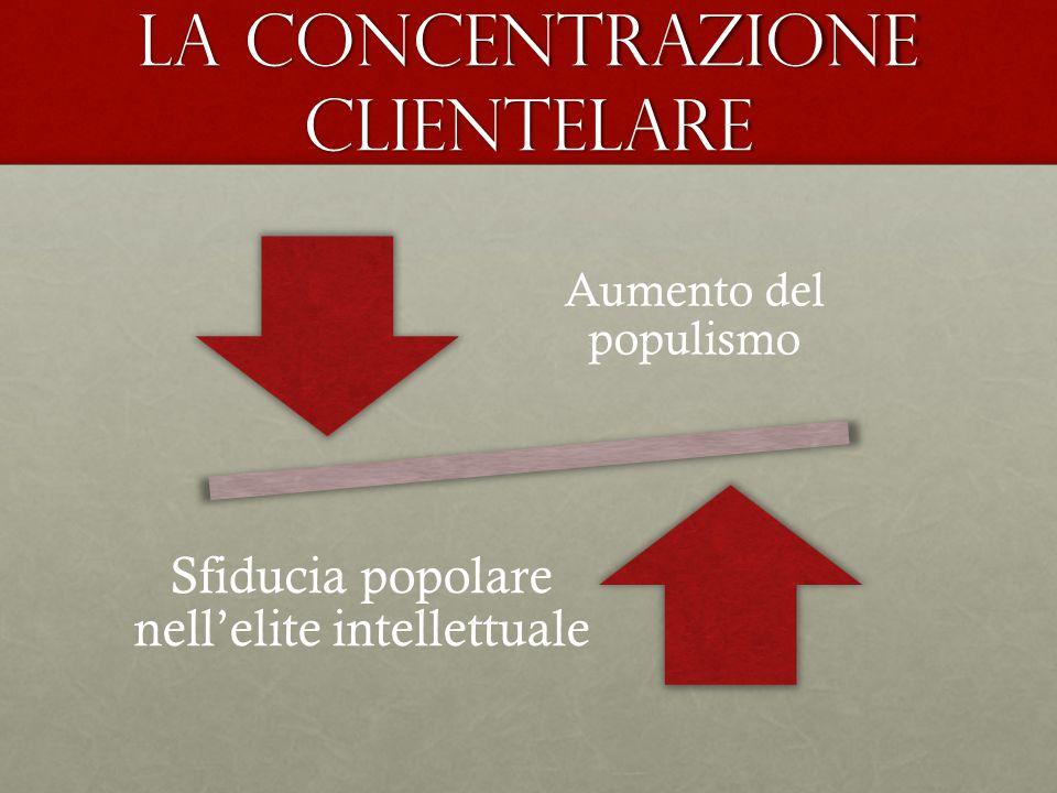 La concentrazione clientelare Aumento del populismo Sfiducia popolare nell'elite intellettuale