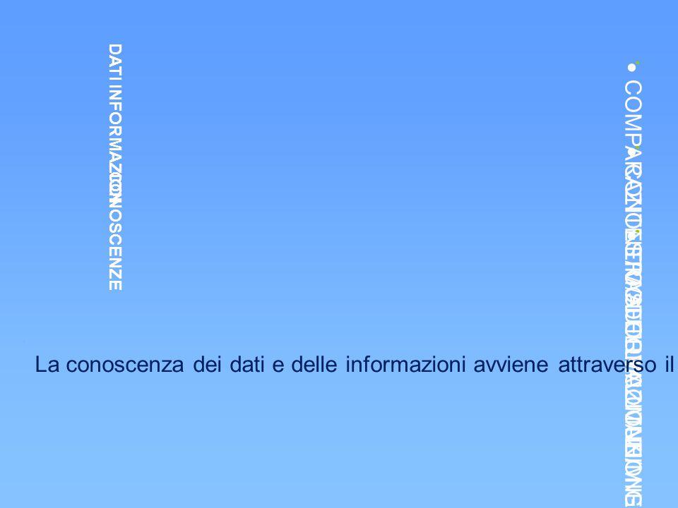 DATI  COMPARAZIONE/MODELLI COMUNI INFORMAZIONI  CONTESTO/AUTOVALUTAZIONE CONOSCENZE  TRASFORMAZIONE/MIGLIORAMENTO La conoscenza dei dati e delle in