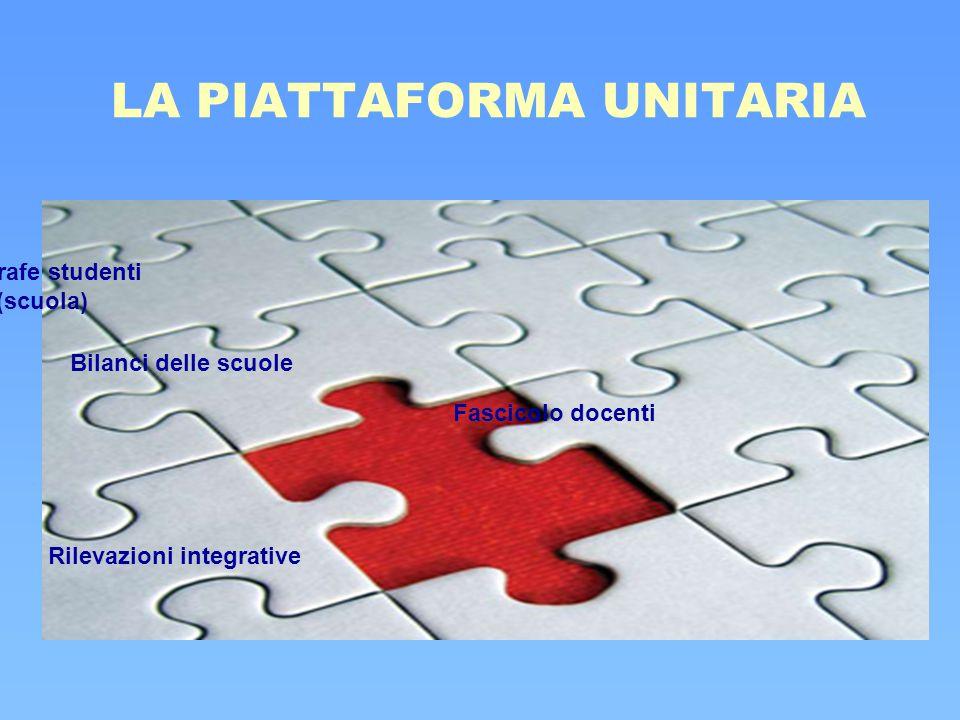 LA PIATTAFORMA UNITARIA Anagrafe studenti (scuola) Rilevazioni integrative Fascicolo docenti Bilanci delle scuole