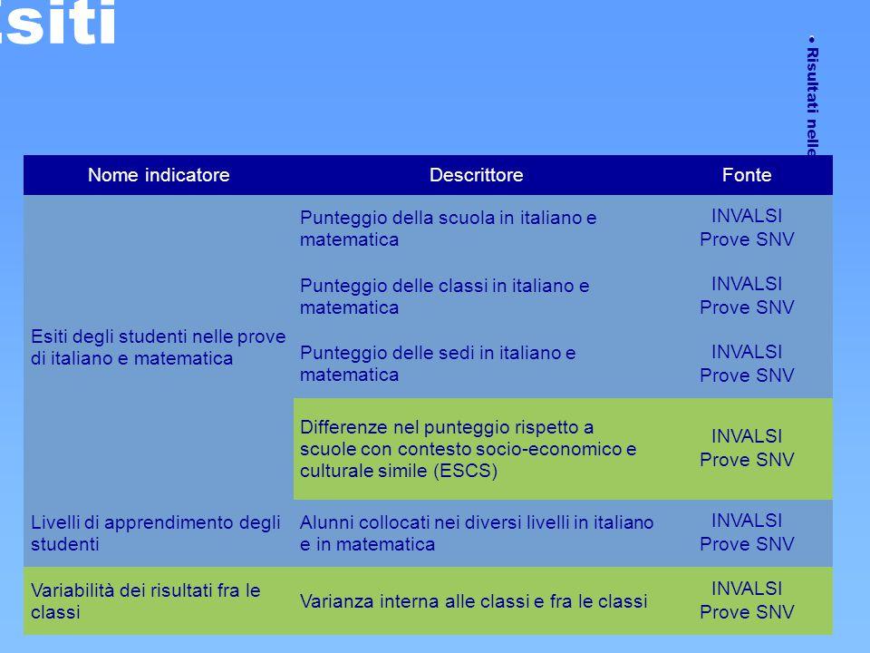  Risultati nelle prove standardizzate Esiti Nome indicatoreDescrittoreFonte Esiti degli studenti nelle prove di italiano e matematica Punteggio della