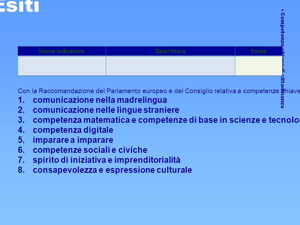 Competenze chiave di cittadinanza Esiti Nome indicatoreDescrittoreFonte Con la Raccomandazione del Parlamento europeo e del Consiglio relativa a com