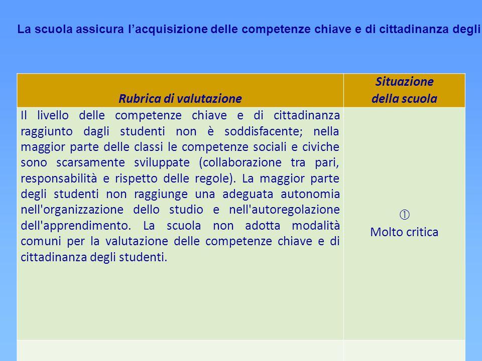 Rubrica di valutazione Situazione della scuola Il livello delle competenze chiave e di cittadinanza raggiunto dagli studenti non è soddisfacente; nell