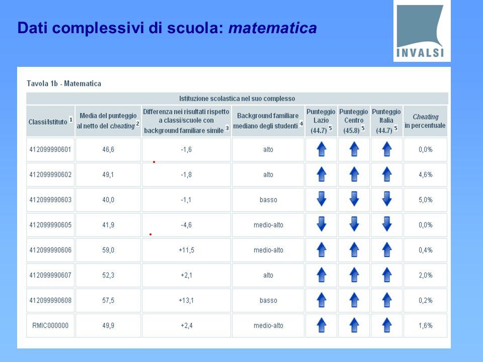 Dati complessivi di scuola: matematica