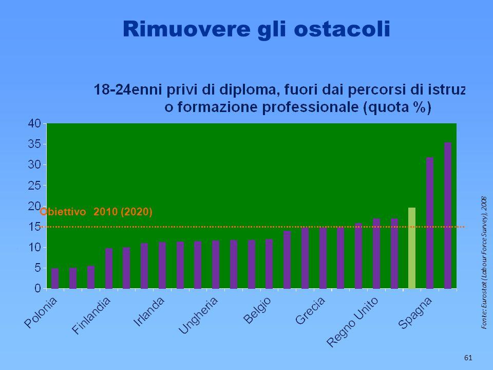 Rimuovere gli ostacoli Fonte: Eurostat (Labour Force Survey), 2008 Obiettivo 2010 (2020) 61