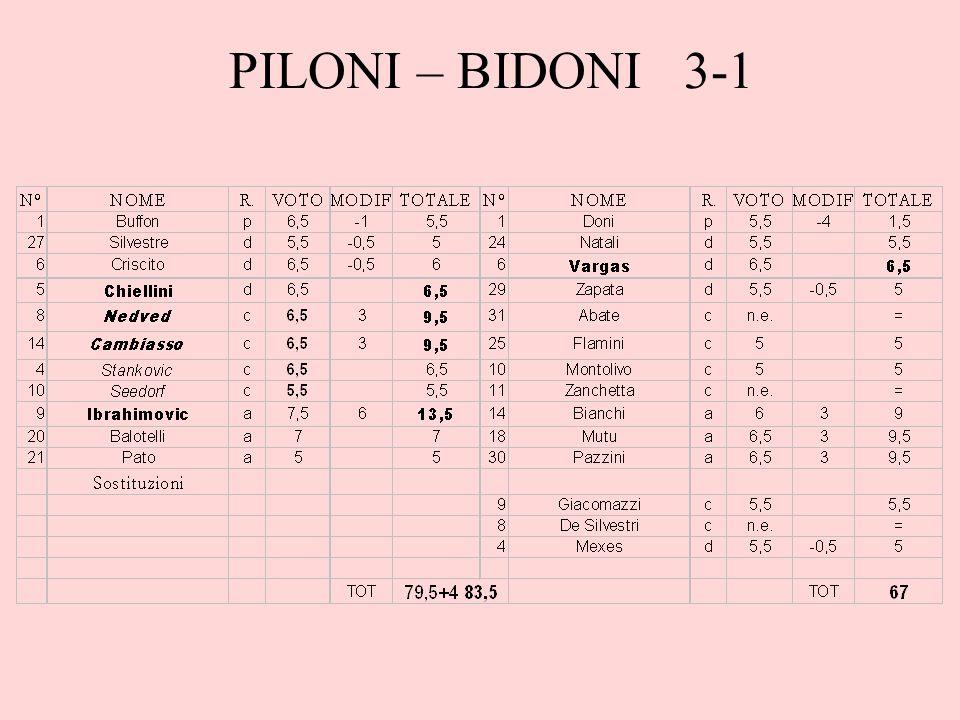 PILONI – BIDONI 3-1